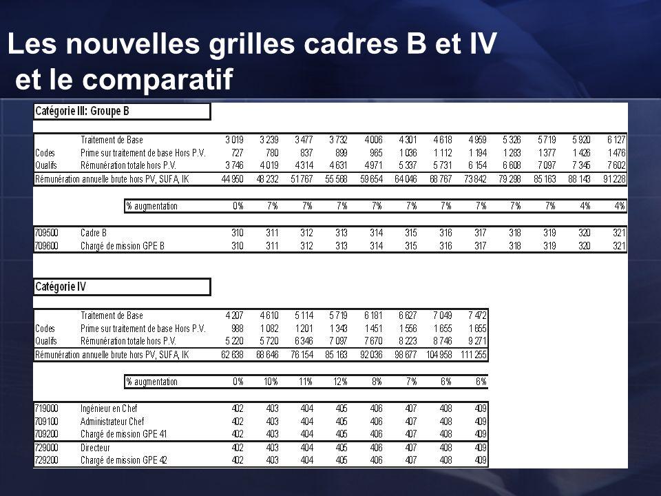 Les nouvelles grilles cadres B et IV et le comparatif