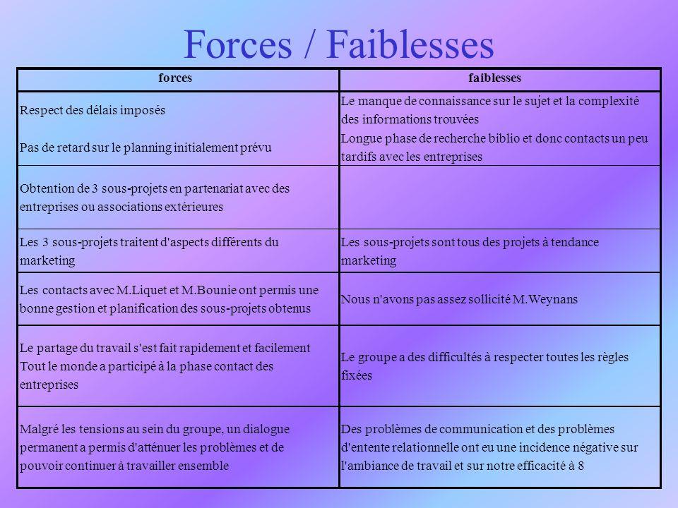 Forces / Faiblesses forces faiblesses Respect des délais imposés