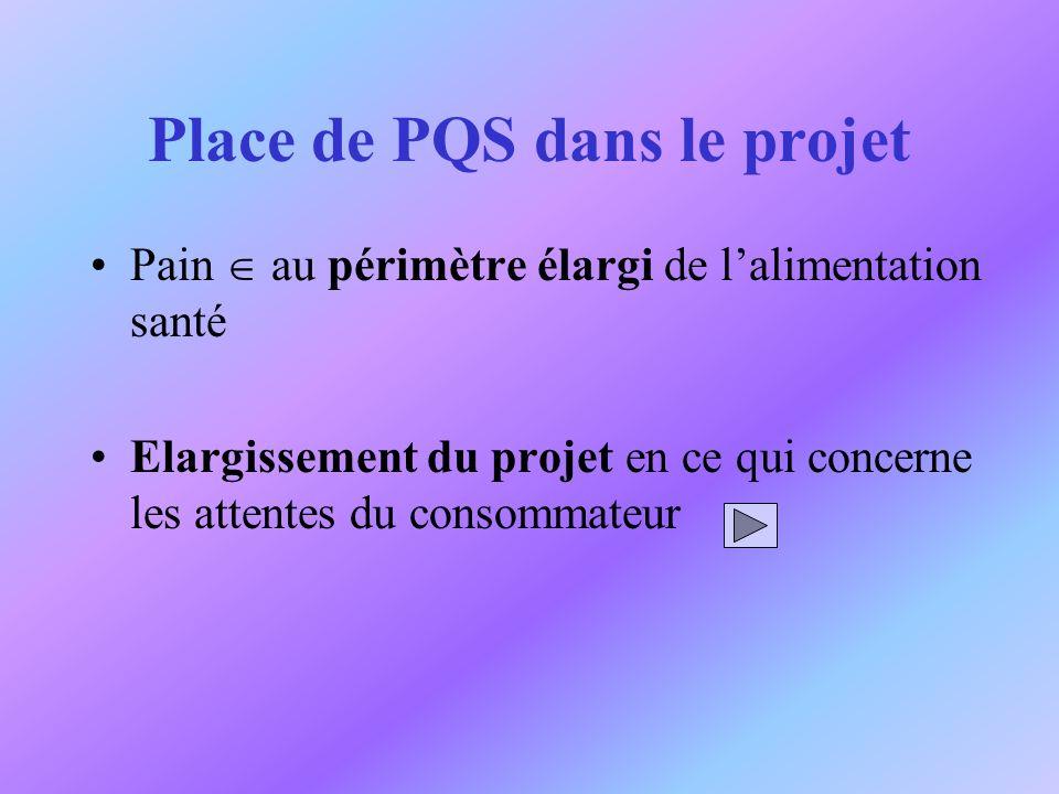 Place de PQS dans le projet