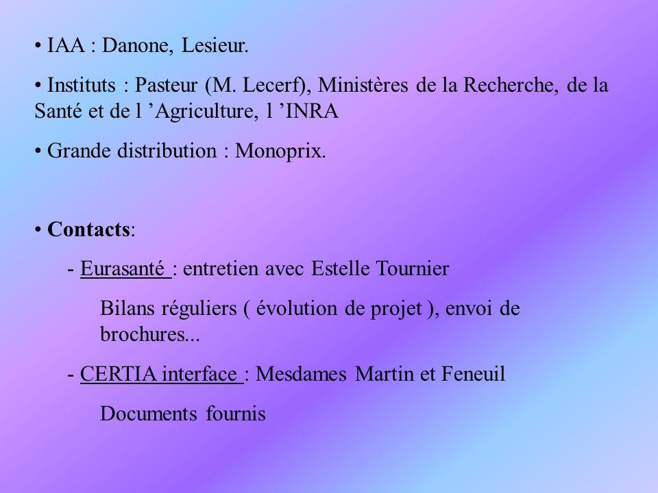 IAA : Danone, Lesieur. Instituts : Pasteur (M. Lecerf), Ministères de la Recherche, de la Santé et de l 'Agriculture, l 'INRA.