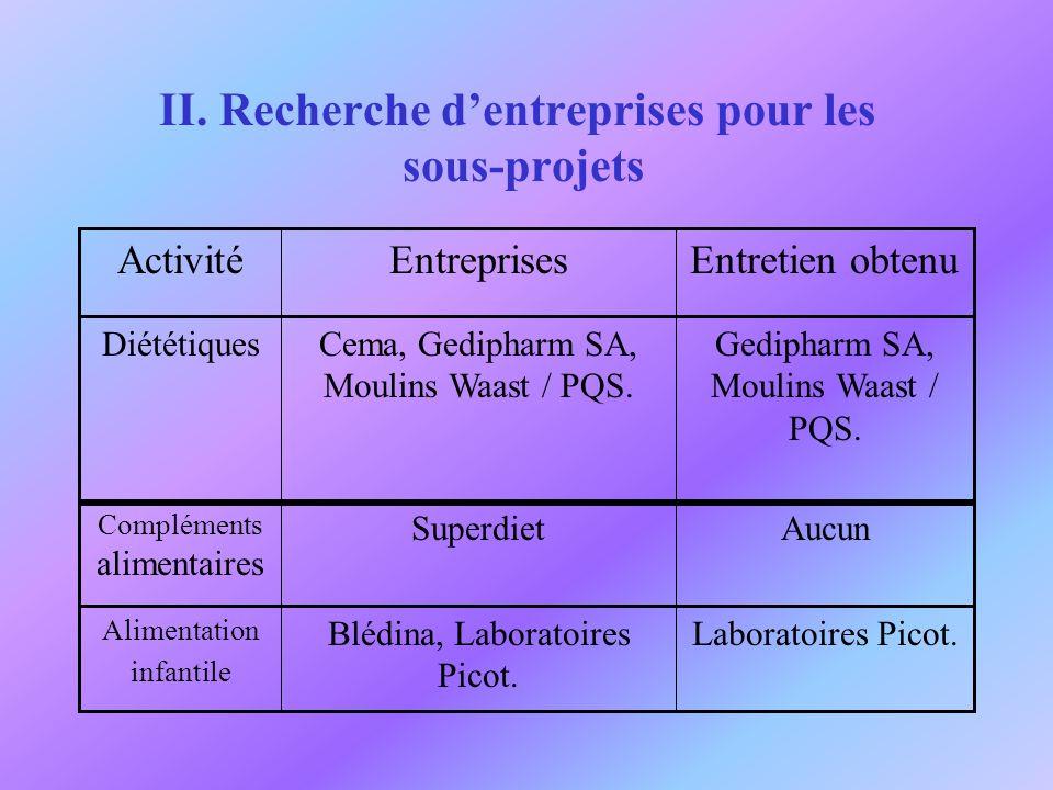 II. Recherche d'entreprises pour les sous-projets