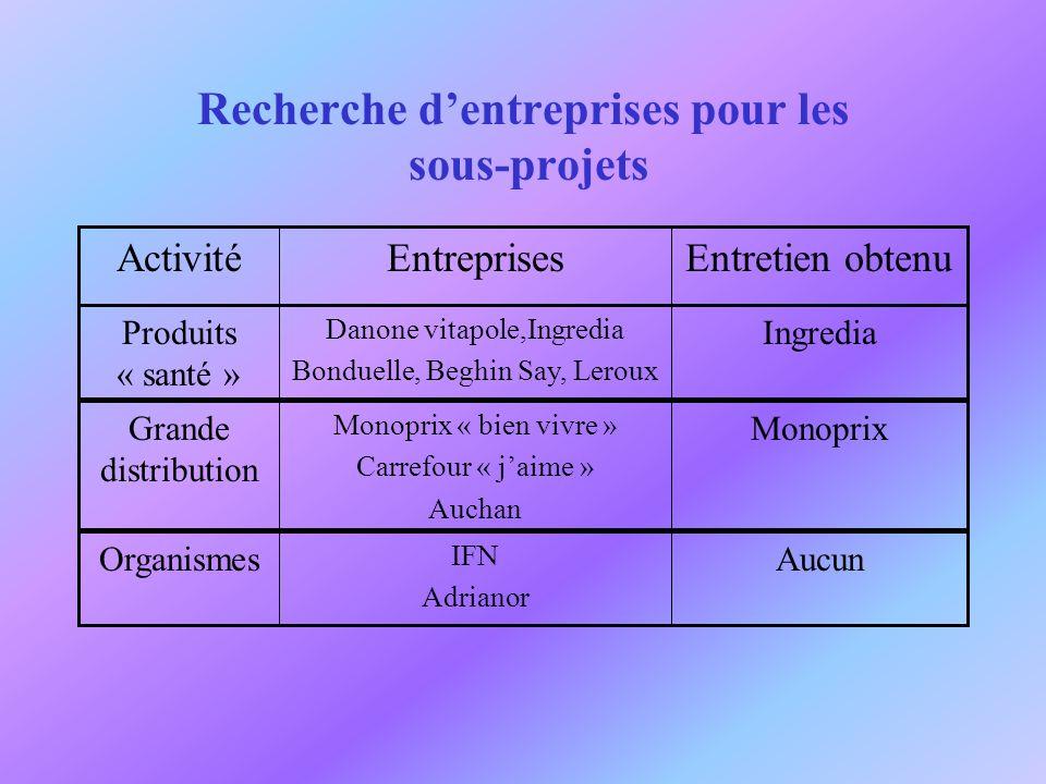 Recherche d'entreprises pour les sous-projets