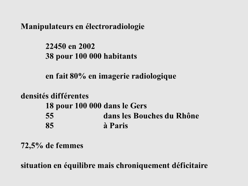 Manipulateurs en électroradiologie
