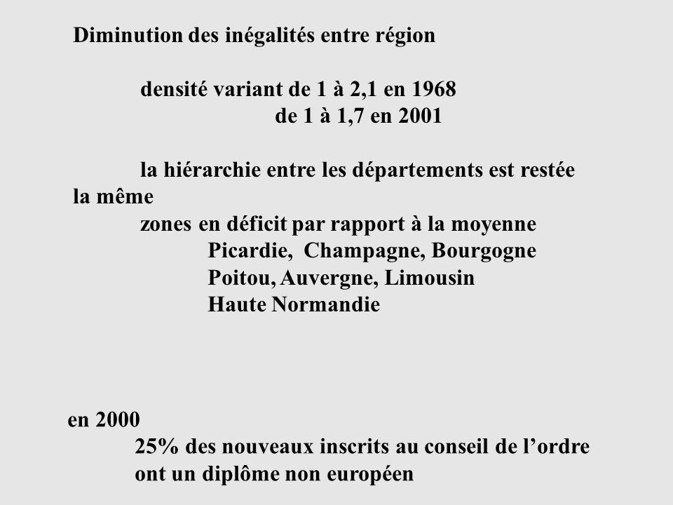 Diminution des inégalités entre région