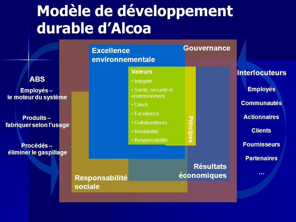 Modèle de développement durable d'Alcoa