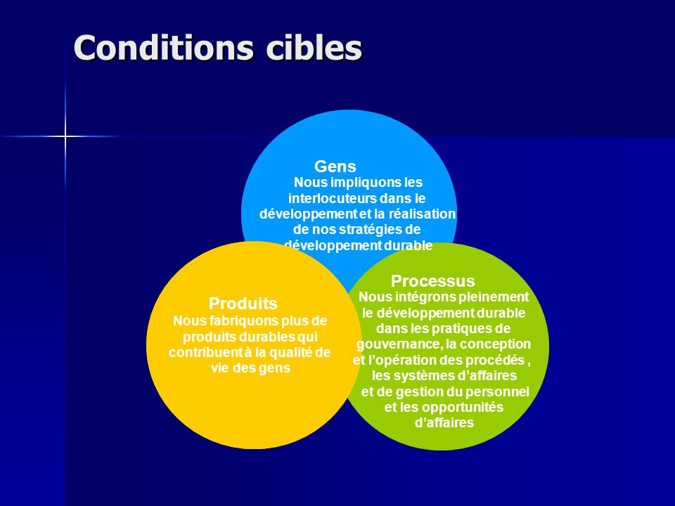 Conditions cibles People Products Processes Gens Produits Processus