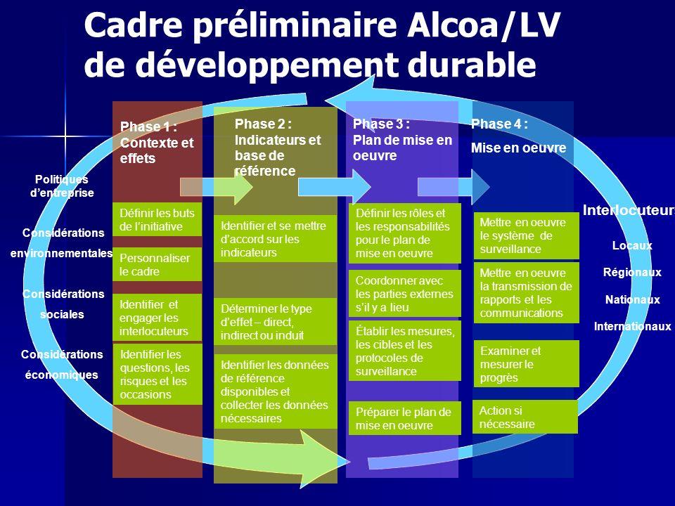 Cadre préliminaire Alcoa/LV de développement durable