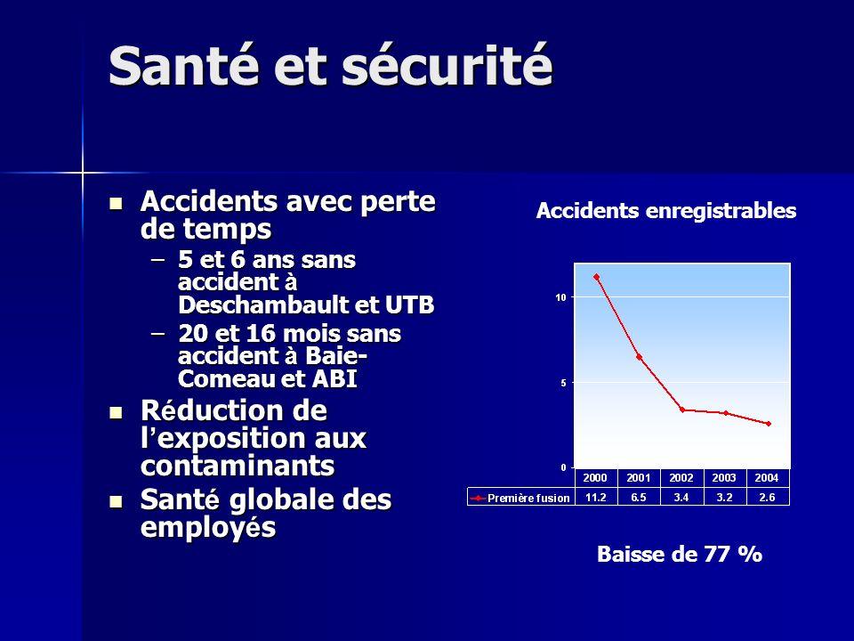 Santé et sécurité Accidents avec perte de temps