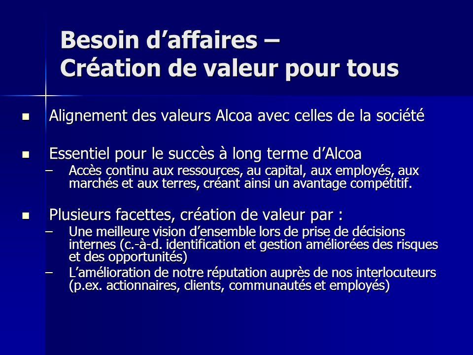 Besoin d'affaires – Création de valeur pour tous