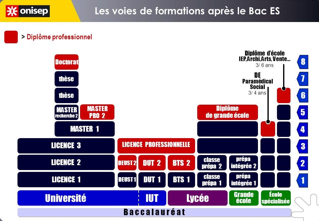 Les voies de formations après le Bac ES