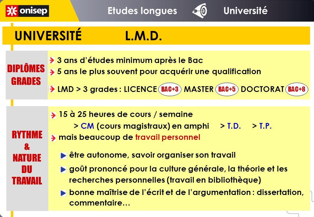 UNIVERSITÉ L.M.D. Etudes longues Université DIPLÔMES GRADES RYTHME &