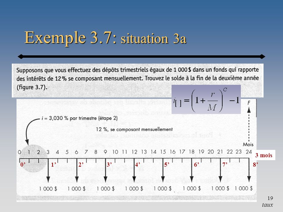 Exemple 3.7: situation 3a 1' 0' 2' 3' 4' 5' 6' 7' 8' 3 mois taux