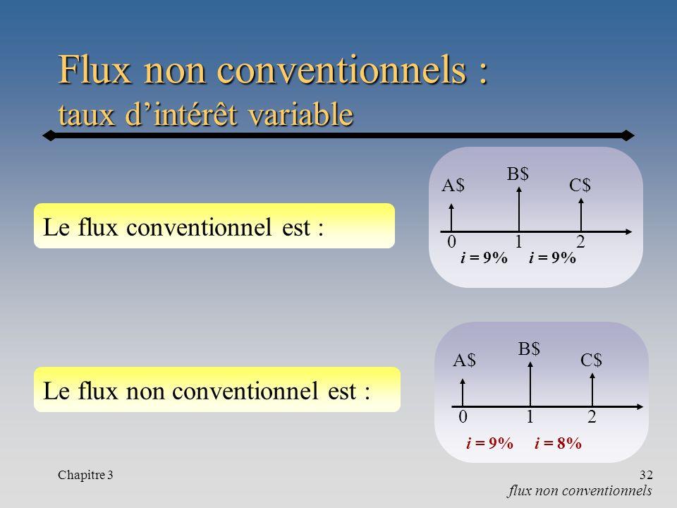 Flux non conventionnels : taux d'intérêt variable