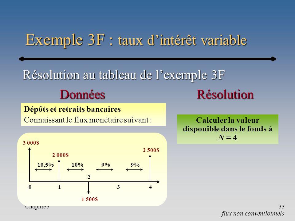 Exemple 3F : taux d'intérêt variable