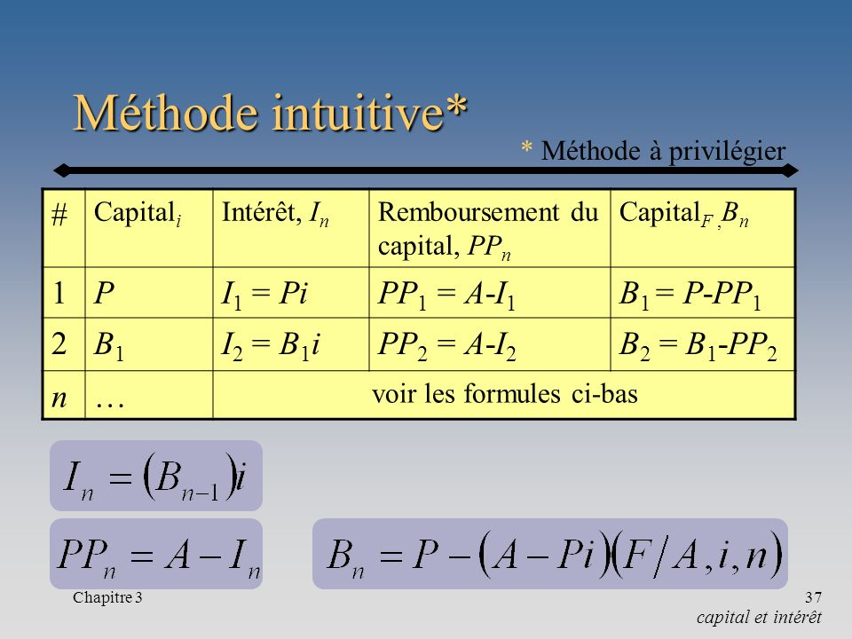 Méthode intuitive* # 1 P I1 = Pi PP1 = A-I1 B1 = P-PP1 2 B1 I2 = B1i