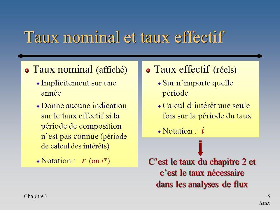Taux nominal et taux effectif