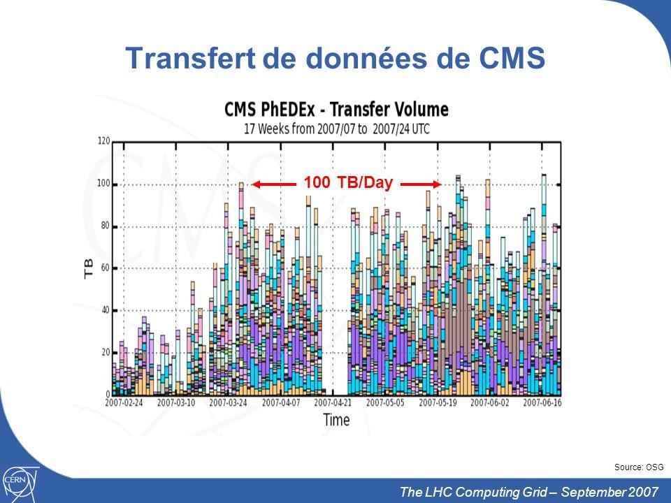 Transfert de données de CMS