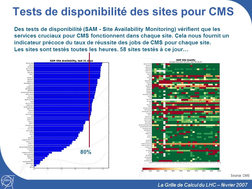 Tests de disponibilité des sites pour CMS
