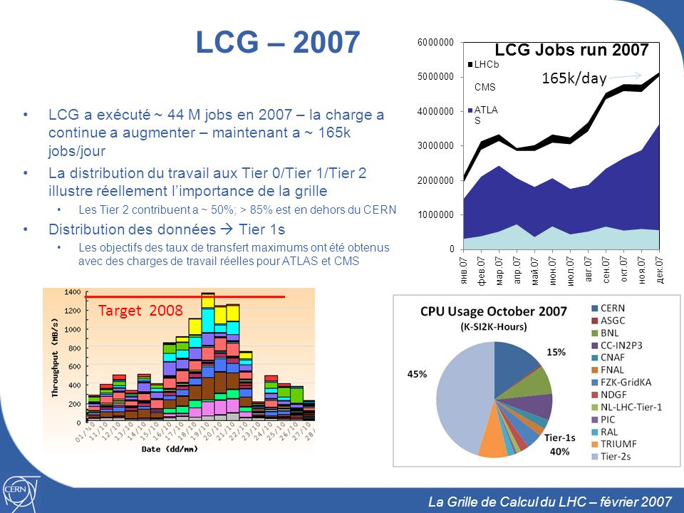 LCG – 2007 165k/day. LCG a exécuté ~ 44 M jobs en 2007 – la charge a continue a augmenter – maintenant a ~ 165k jobs/jour.