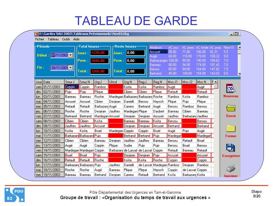 TABLEAU DE GARDE Pôle Départemental des Urgences en Tarn-et-Garonne.