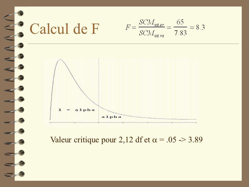 Calcul de F Valeur critique pour 2,12 df et a = .05 -> 3.89