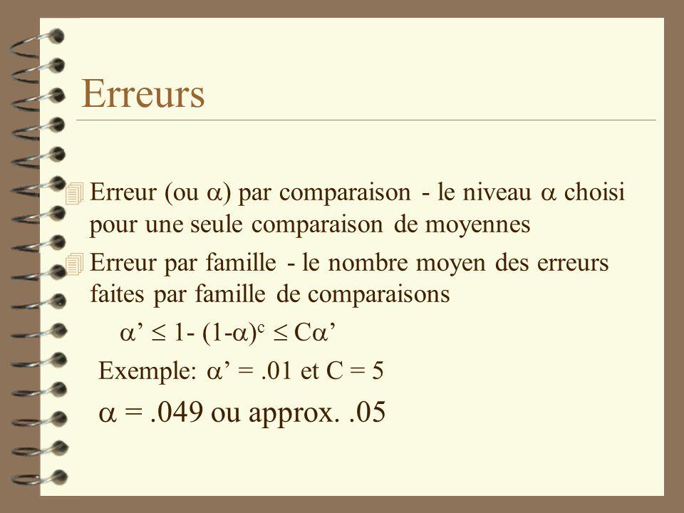 Erreurs Erreur (ou ) par comparaison - le niveau  choisi pour une seule comparaison de moyennes.