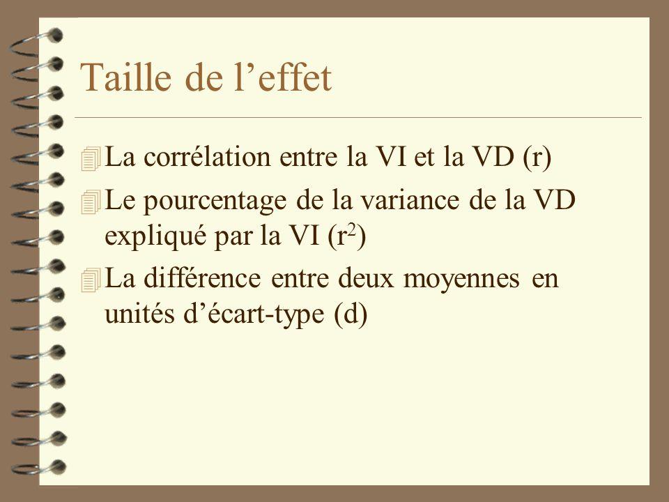 Taille de l'effet La corrélation entre la VI et la VD (r)