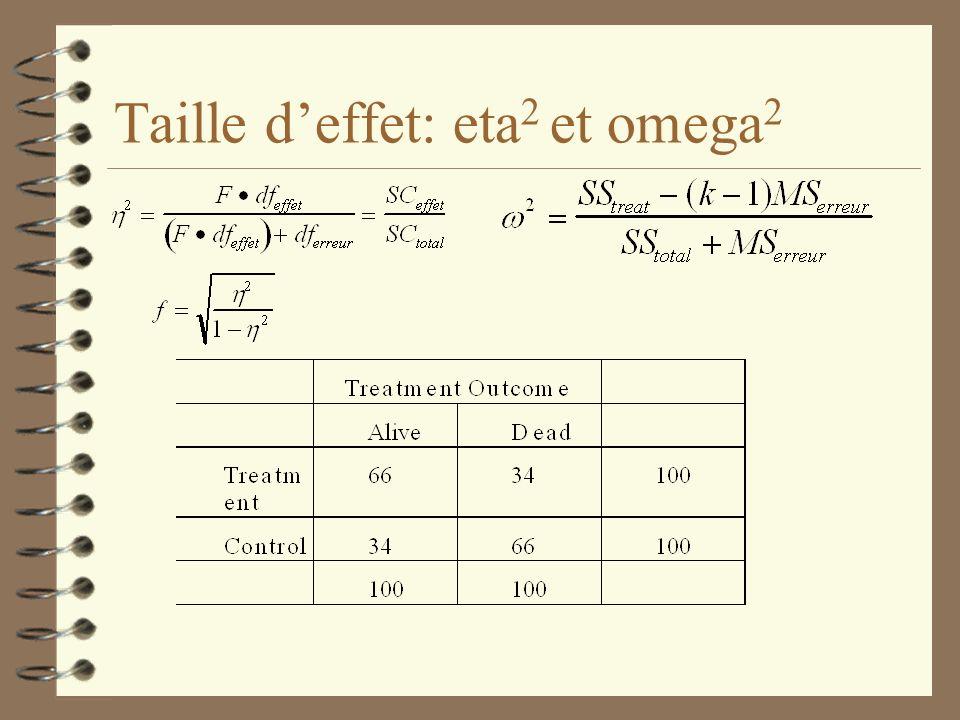 Taille d'effet: eta2 et omega2