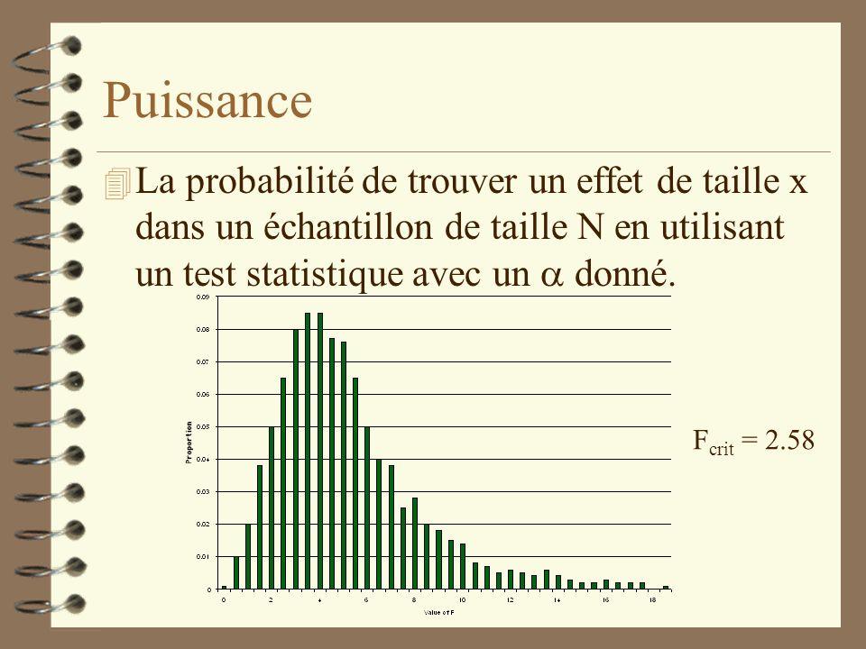 Puissance La probabilité de trouver un effet de taille x dans un échantillon de taille N en utilisant un test statistique avec un a donné.