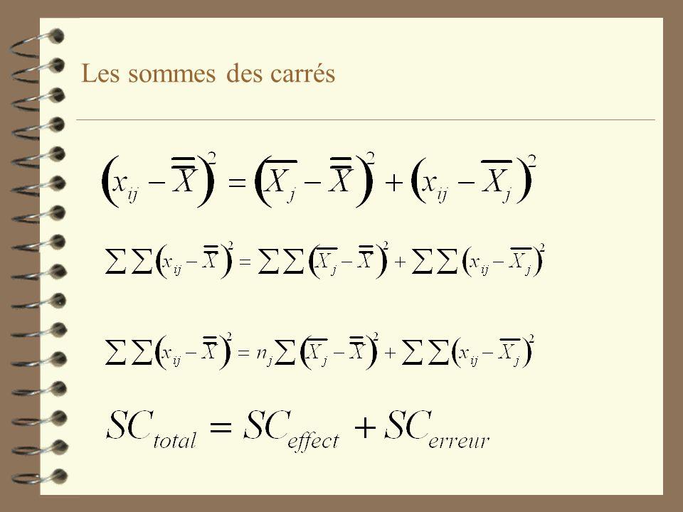 Les sommes des carrés