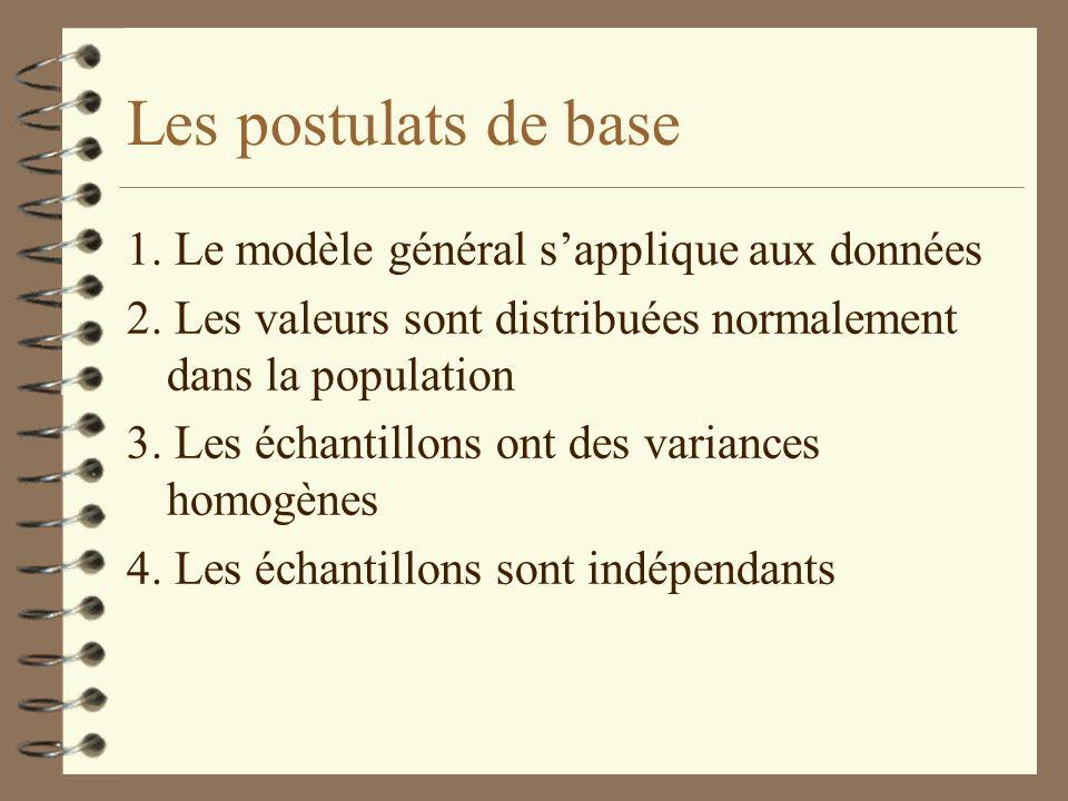 Les postulats de base 1. Le modèle général s'applique aux données