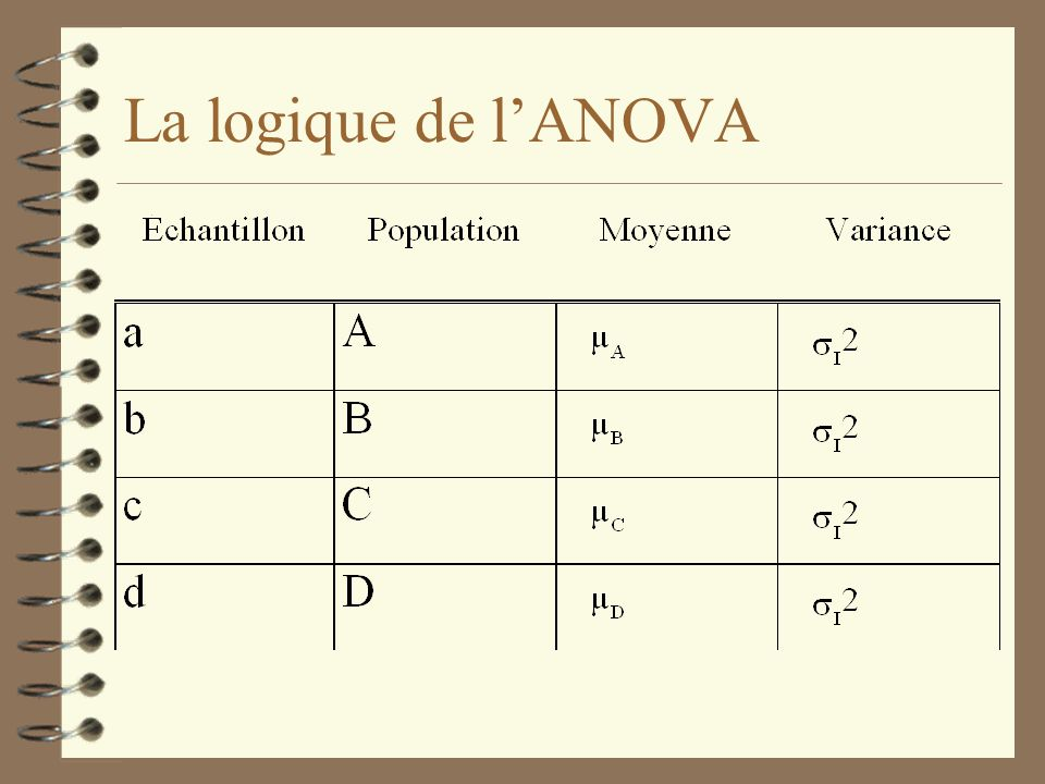 La logique de l'ANOVA So why does this help us to test the hypothesis that µ1 = µ2 = ... µj = µ Lets assume we have four groups such that: