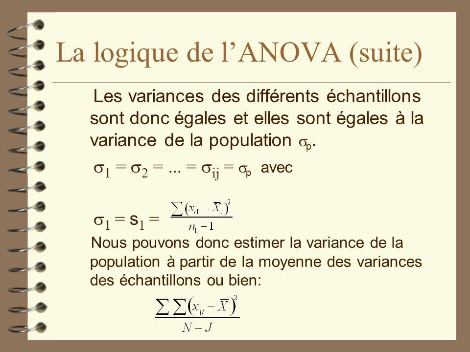 La logique de l'ANOVA (suite)