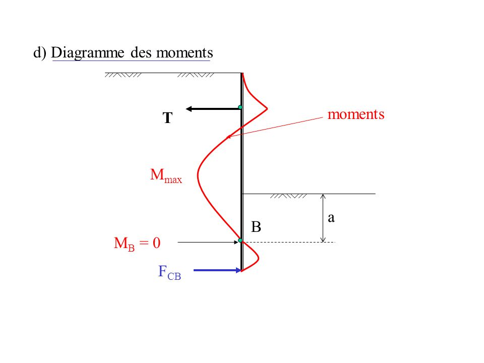 d) Diagramme des moments