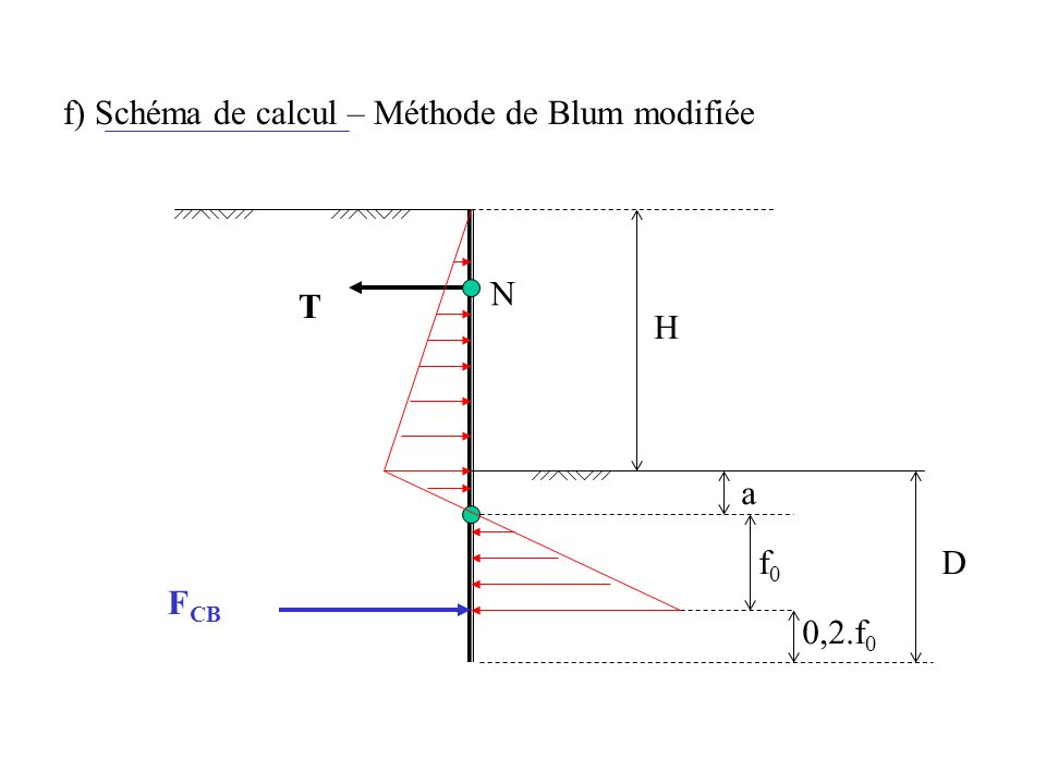 f) Schéma de calcul – Méthode de Blum modifiée