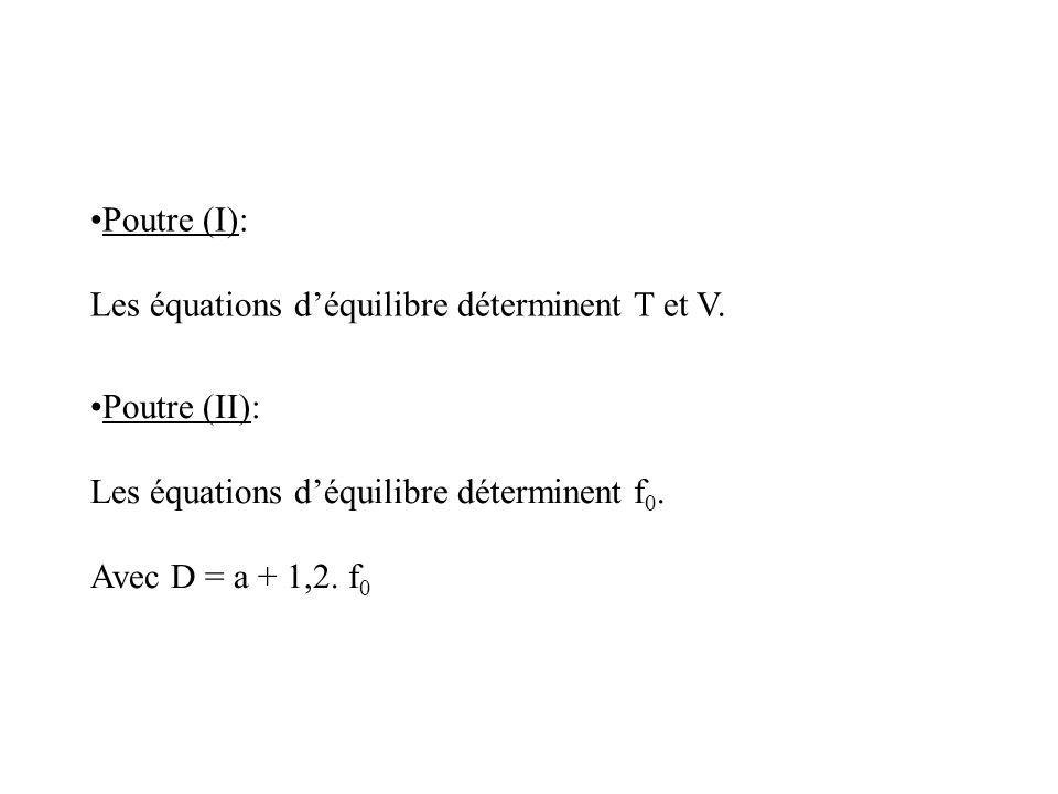 Poutre (I): Les équations d'équilibre déterminent T et V. Poutre (II): Les équations d'équilibre déterminent f0.