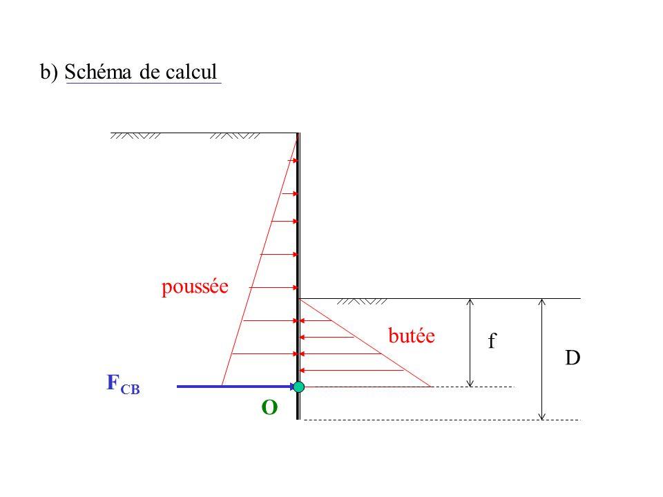 b) Schéma de calcul poussée butée D f FCB O