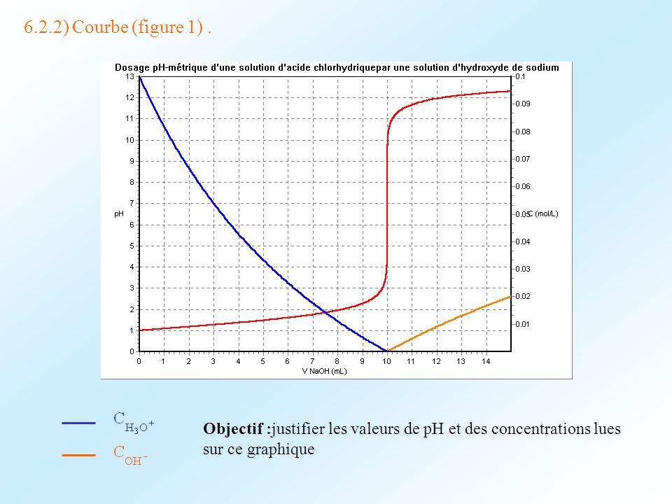 6.2.2) Courbe (figure 1) .