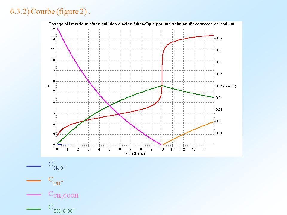 6.3.2) Courbe (figure 2) .