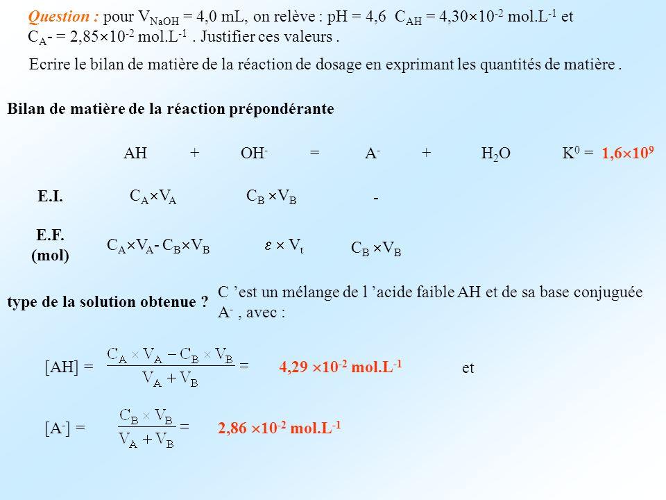 Question : pour VNaOH = 4,0 mL, on relève : pH = 4,6 CAH = 4,3010-2 mol.L-1 et CA- = 2,8510-2 mol.L-1 . Justifier ces valeurs .