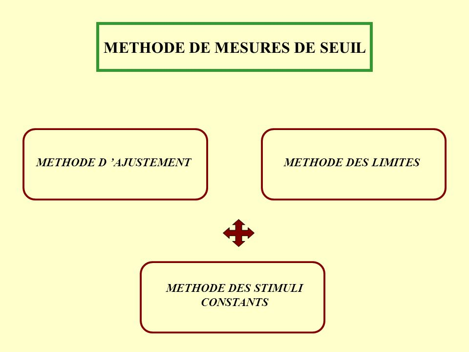 METHODE DE MESURES DE SEUIL