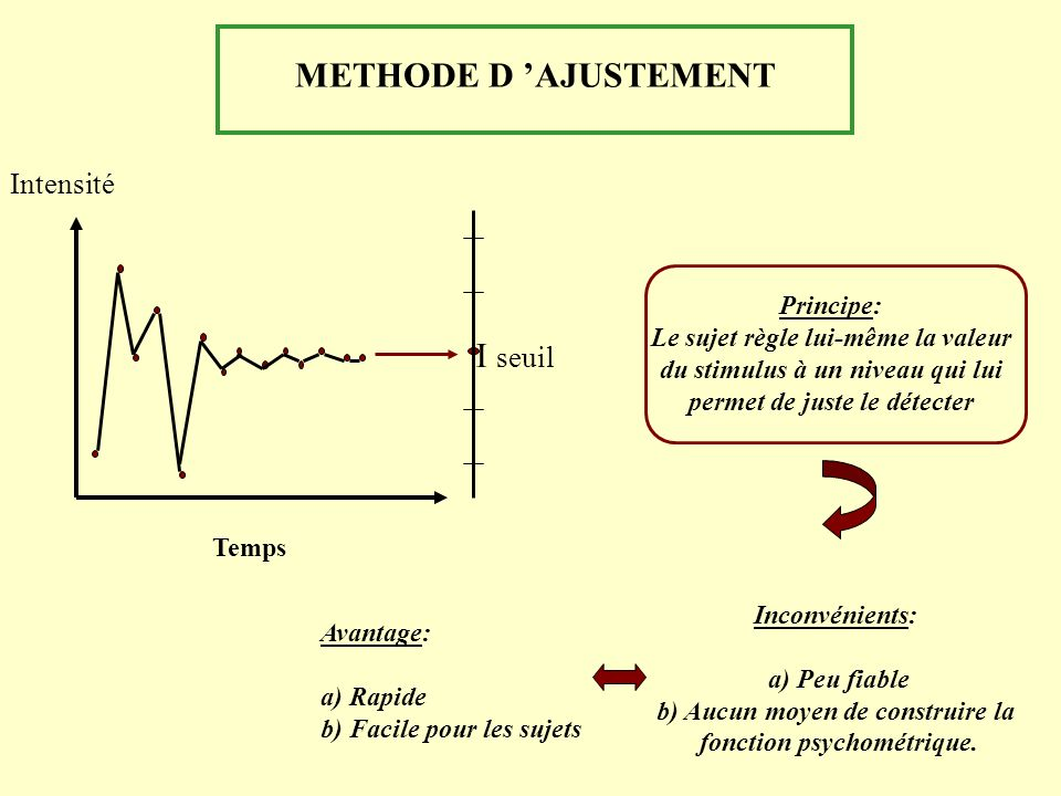 METHODE D 'AJUSTEMENT I seuil Intensité Principe: