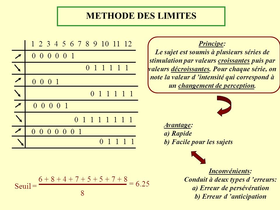 METHODE DES LIMITES 1 2 3 4 5 6 7 8 9 10 11 12. 0 0 0 0 0 1. 0 1 1 1 1 1. 0 0 0 1.
