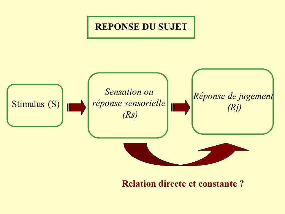 Relation directe et constante