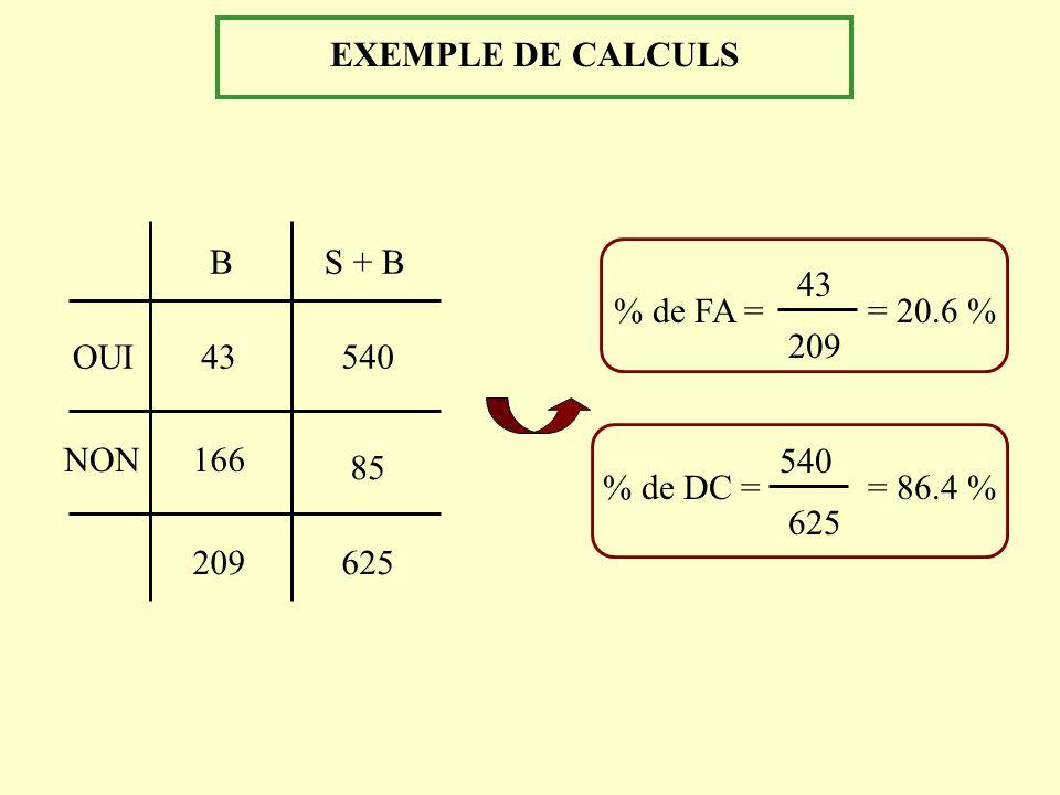 EXEMPLE DE CALCULS OUI. NON. 43. 166. 209. 625. 540. 85. B. S + B. % de FA = 43. 209. = 20.6 %