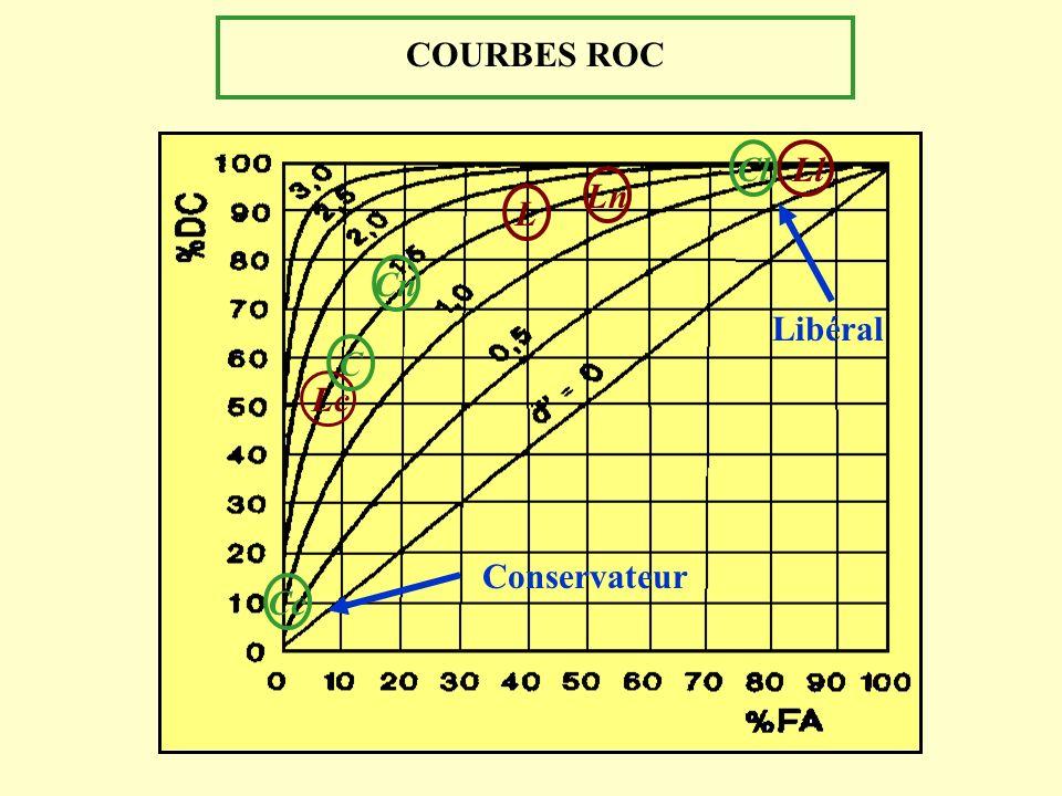 COURBES ROC Cl Ll Ln L Cn Libéral C Lc Conservateur Cc