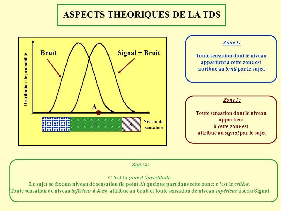 ASPECTS THEORIQUES DE LA TDS