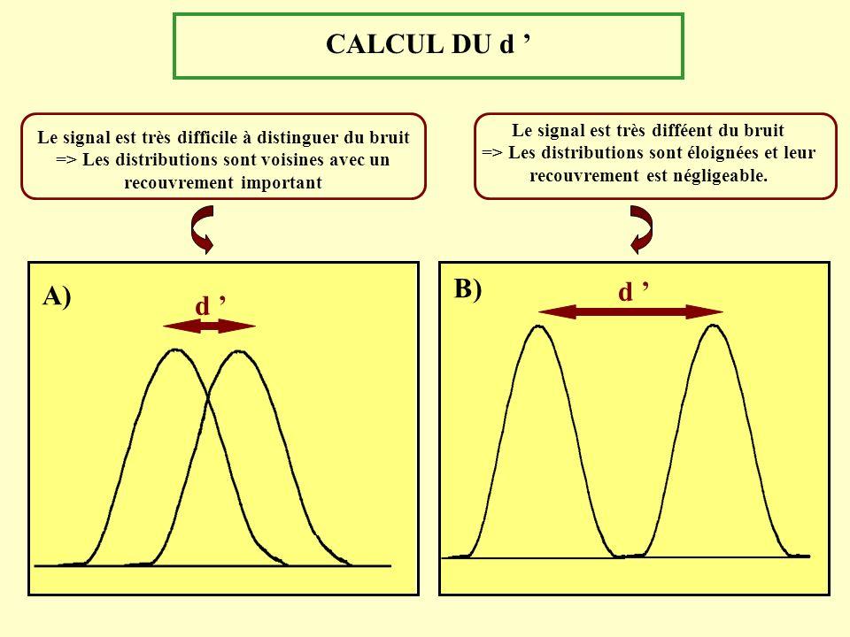 CALCUL DU d ' B) d ' A) d ' Le signal est très difféent du bruit