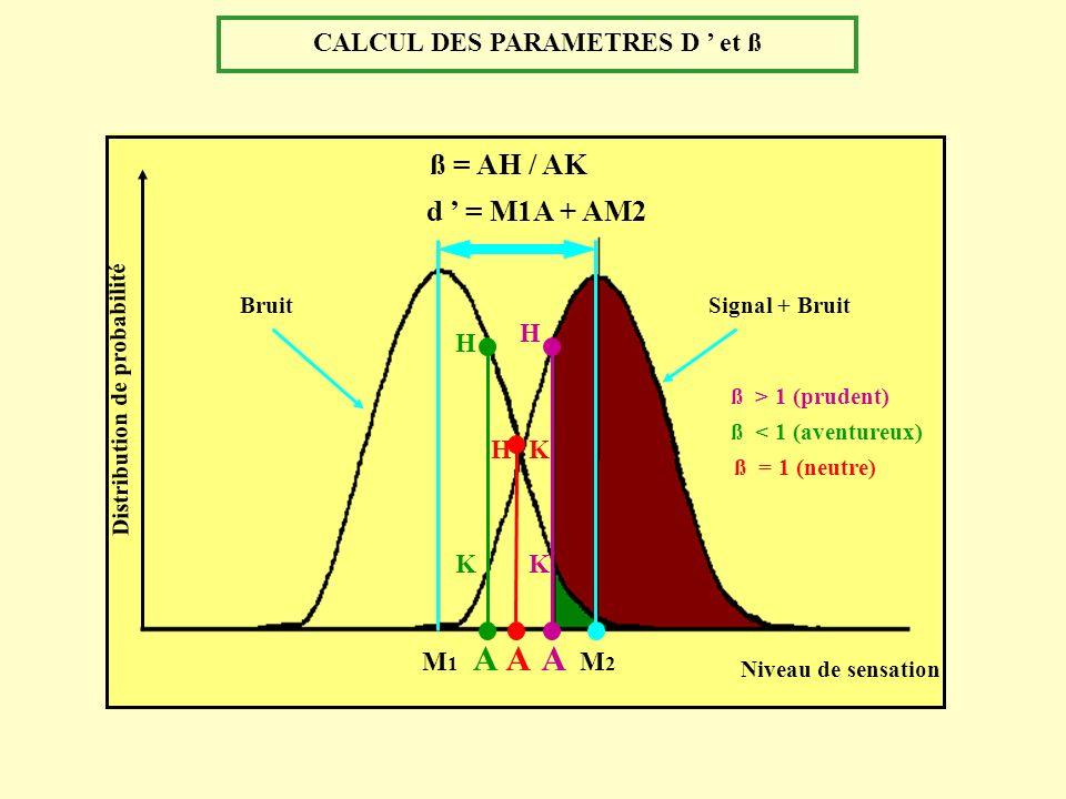 CALCUL DES PARAMETRES D ' et ß Distribution de probabilité