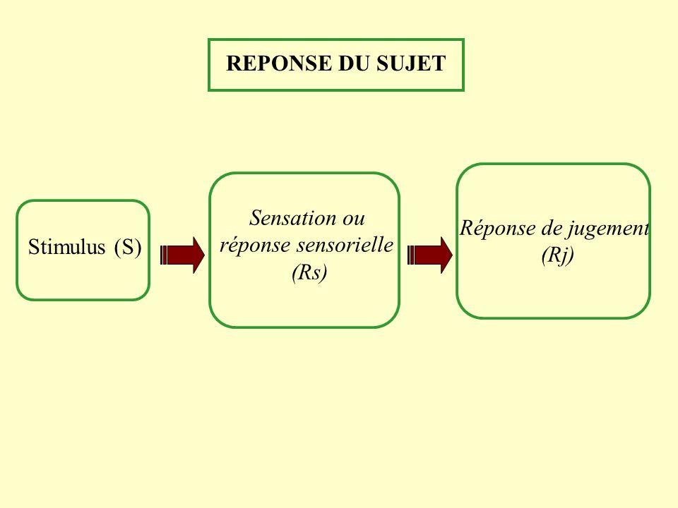 REPONSE DU SUJET Réponse de jugement (Rj) Sensation ou réponse sensorielle (Rs) Stimulus (S)